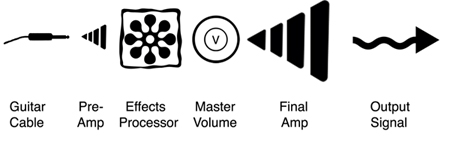 Amplifier Explanation
