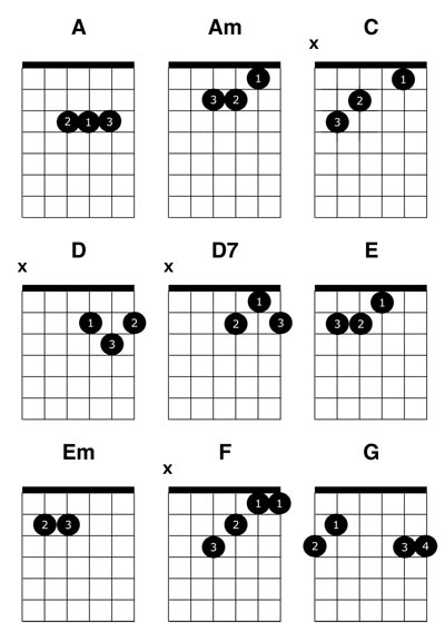 Acoustic Guitar Chords For Beginners. Common Guitar Chords
