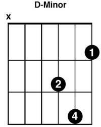 D minor Chord For Guitar