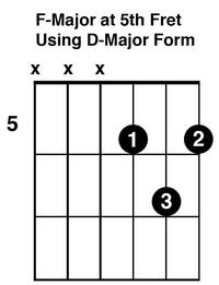 F Chord For Guitar using D shape