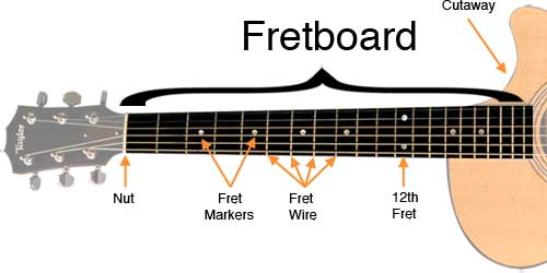 Guitar Fretboard Theory & Guitar Music.
