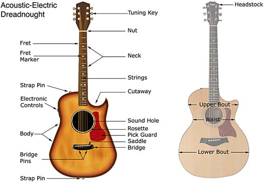 guitar glossary. Black Bedroom Furniture Sets. Home Design Ideas