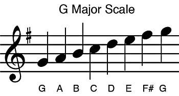G Major Scale on Staff