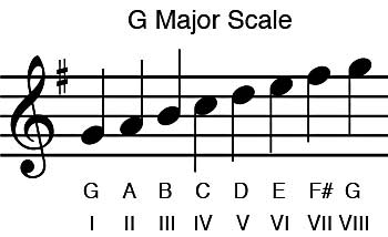 G Major Scale Roman Numerals
