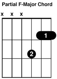 F Chord For Guitar using 3 strings