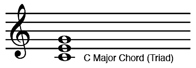 C Major Chord Triad