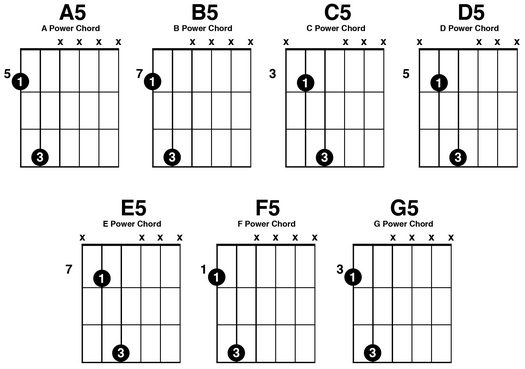 Common Power Chords
