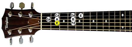 E-Major Scale on Guitar at First Position