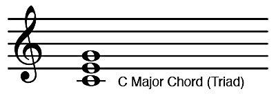 C Major Chord Triad