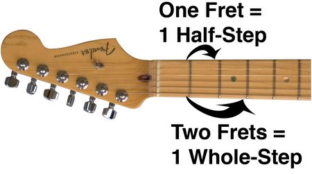 Whole and Half Steps On Guitar